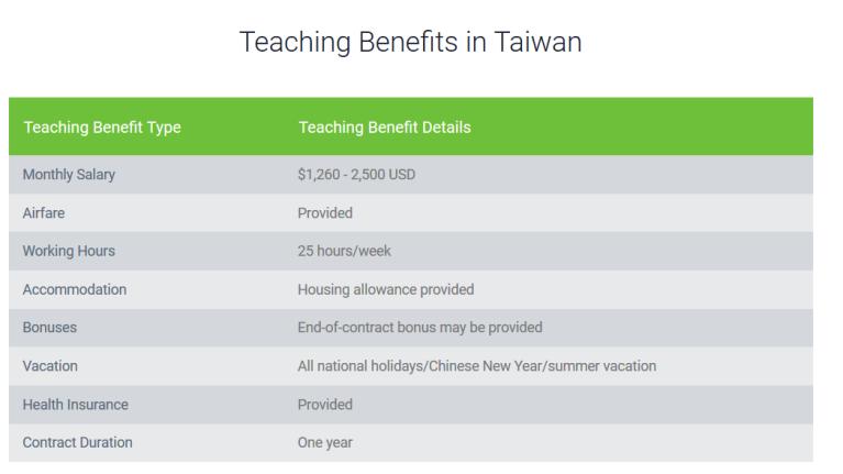 Teaching Benefits in Taiwan