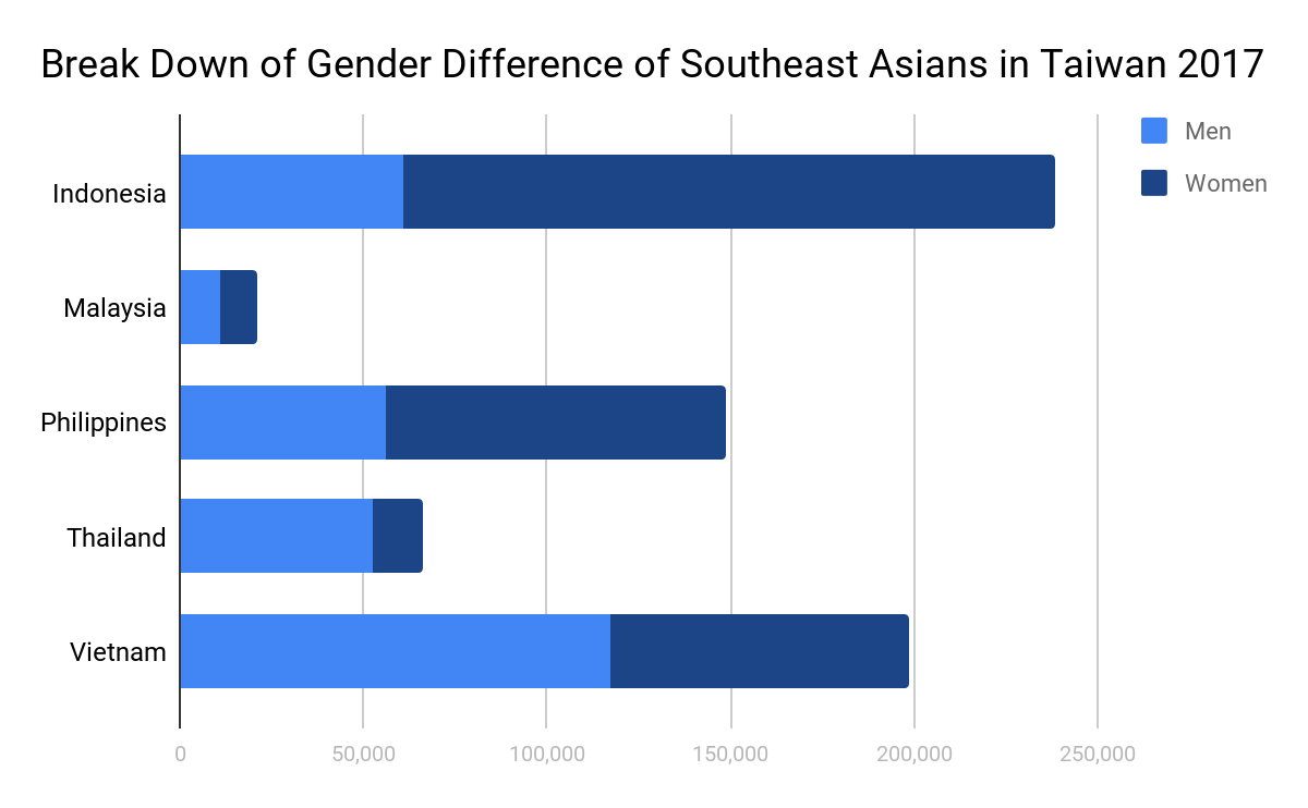 Break Down of Gender Difference of Southeast Asians in Taiwan 2017