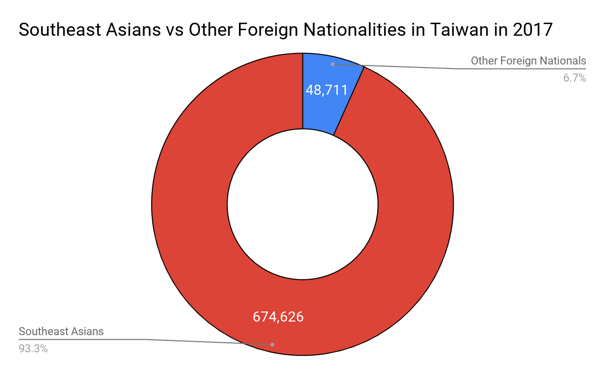 Break down of southeast asians vs foreign nationals too