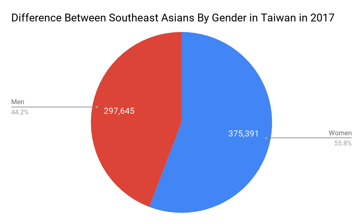 Difference Between Southeast Asians By Gender in Taiwan in 2017